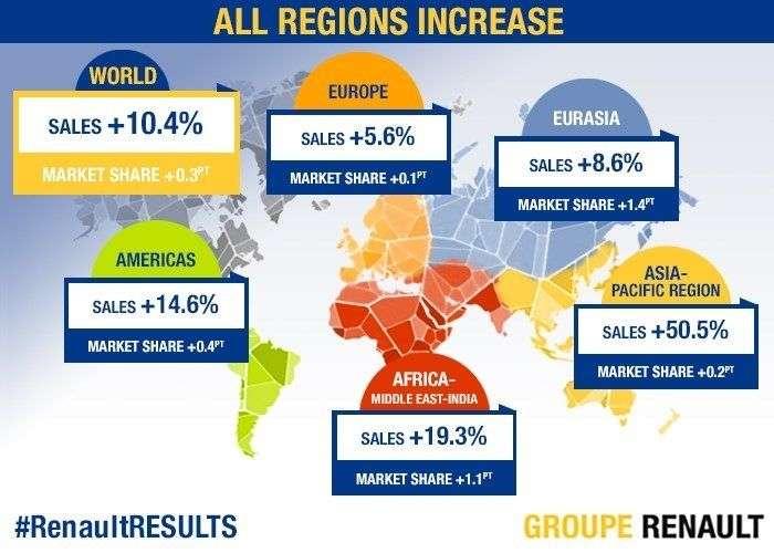Мировые продажи группы Renault в первом полугодии 2017