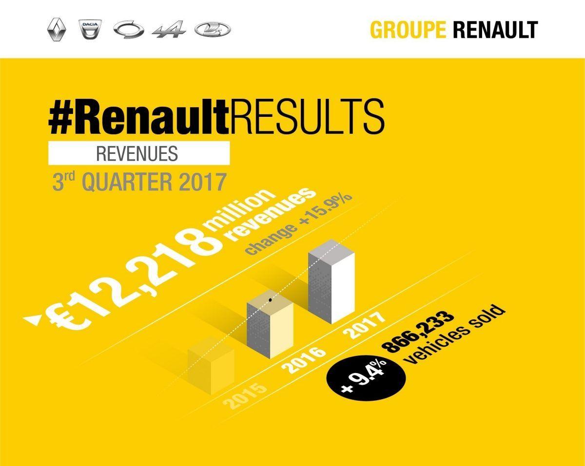 В третьем квартале 2017 выручка группы Renault выросла на 15,9%