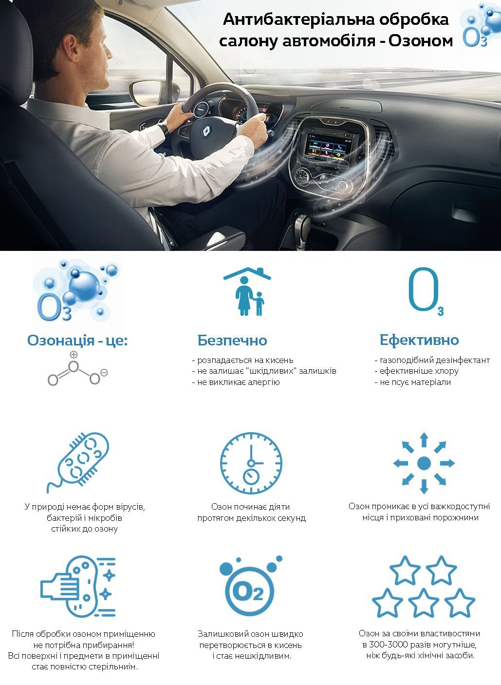 Антибактеріальна обробка Озоном Renault