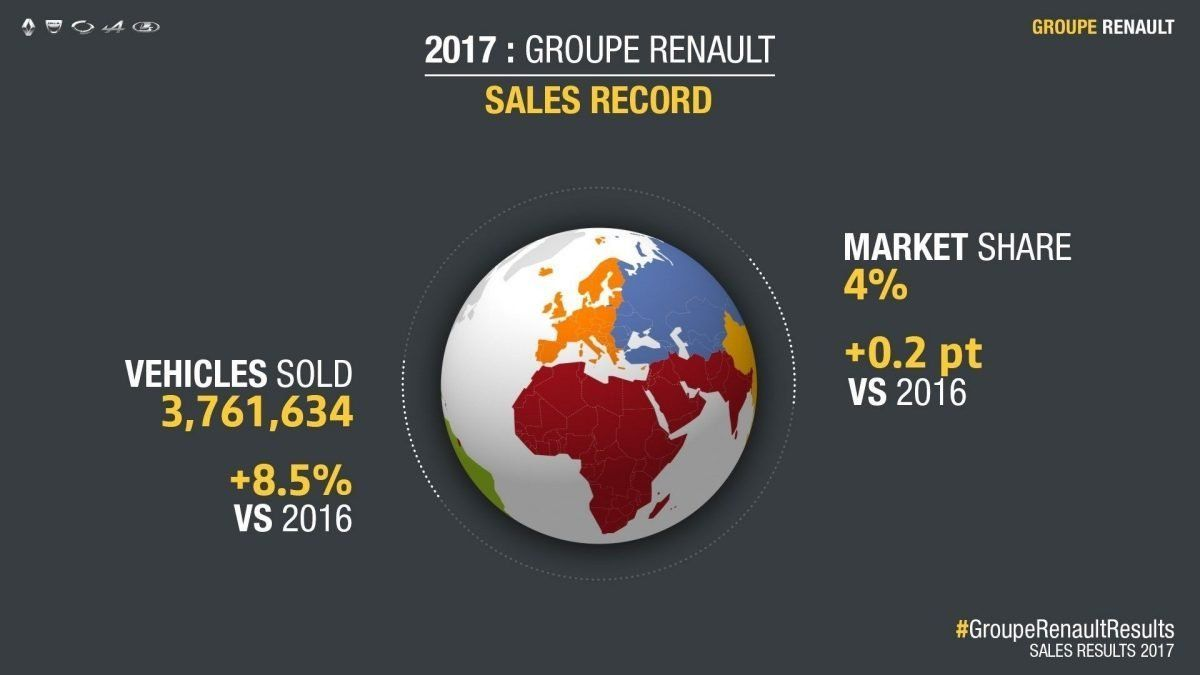 РЕЗУЛЬТАТИ ПРОДАЖІВ У СВІТІ У 2017: НОВИЙ РЕКОРД ДЛЯ ГРУПИ RENAULT - 3,76 МЛН ПРОДАНИХ АВТОМОБІЛІВ (+ 8,5%)