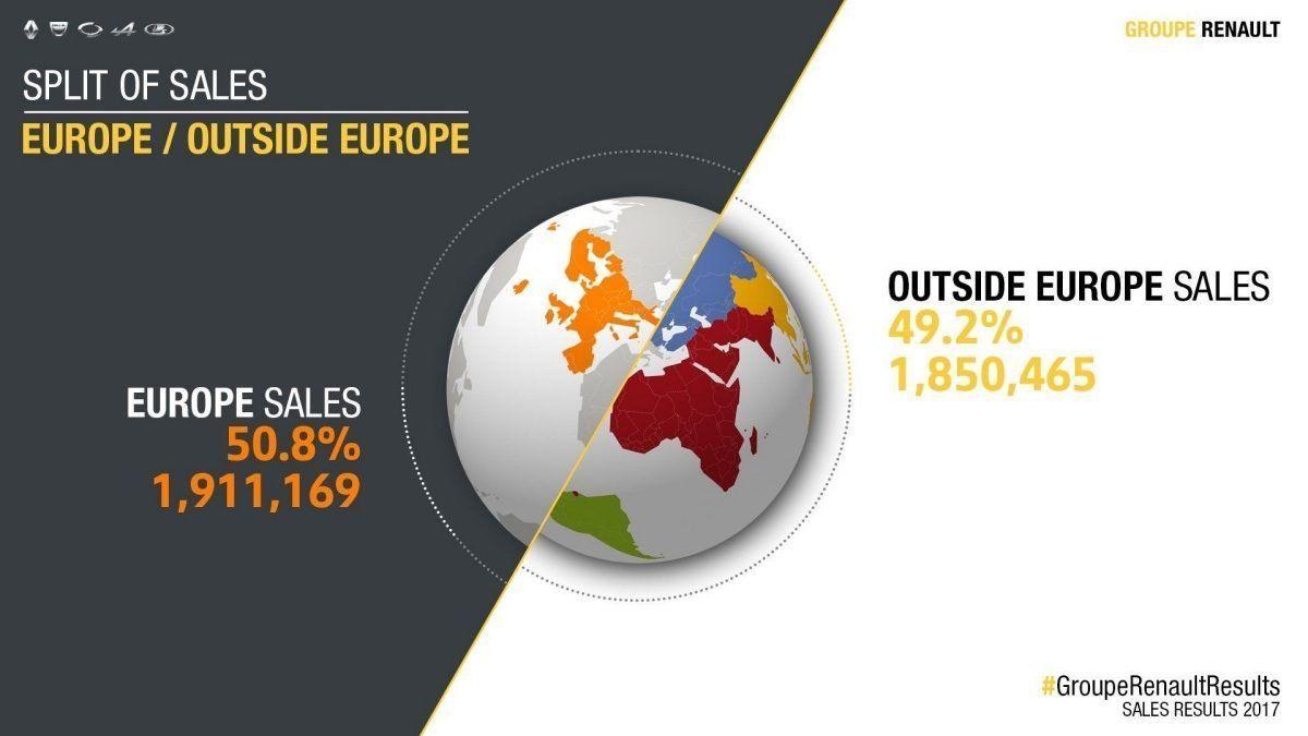 Новый рекорд для группы Renault - 3,76 млн проданных автомобилей